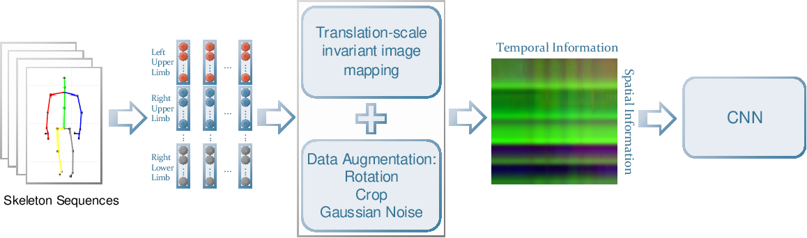 Figure 1 for Skeleton based action recognition using translation-scale invariant image mapping and multi-scale deep cnn