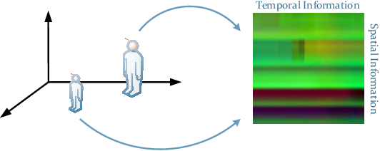 Figure 2 for Skeleton based action recognition using translation-scale invariant image mapping and multi-scale deep cnn