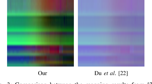 Figure 3 for Skeleton based action recognition using translation-scale invariant image mapping and multi-scale deep cnn