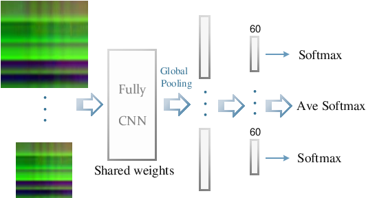 Figure 4 for Skeleton based action recognition using translation-scale invariant image mapping and multi-scale deep cnn