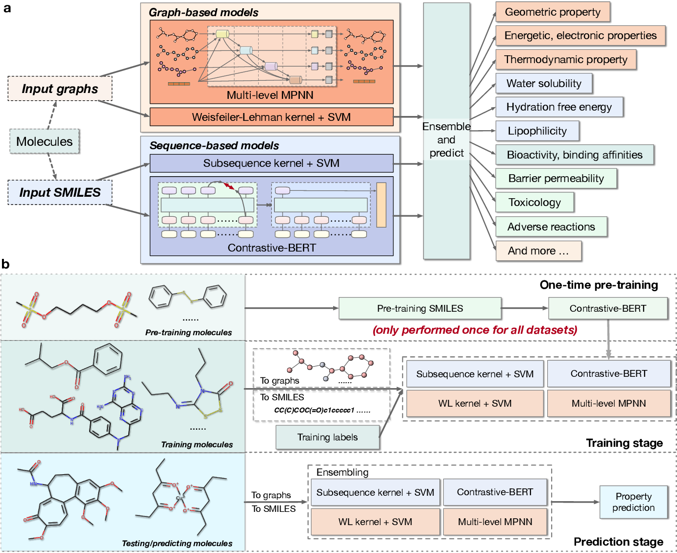 Figure 1 for MoleculeKit: Machine Learning Methods for Molecular Property Prediction and Drug Discovery