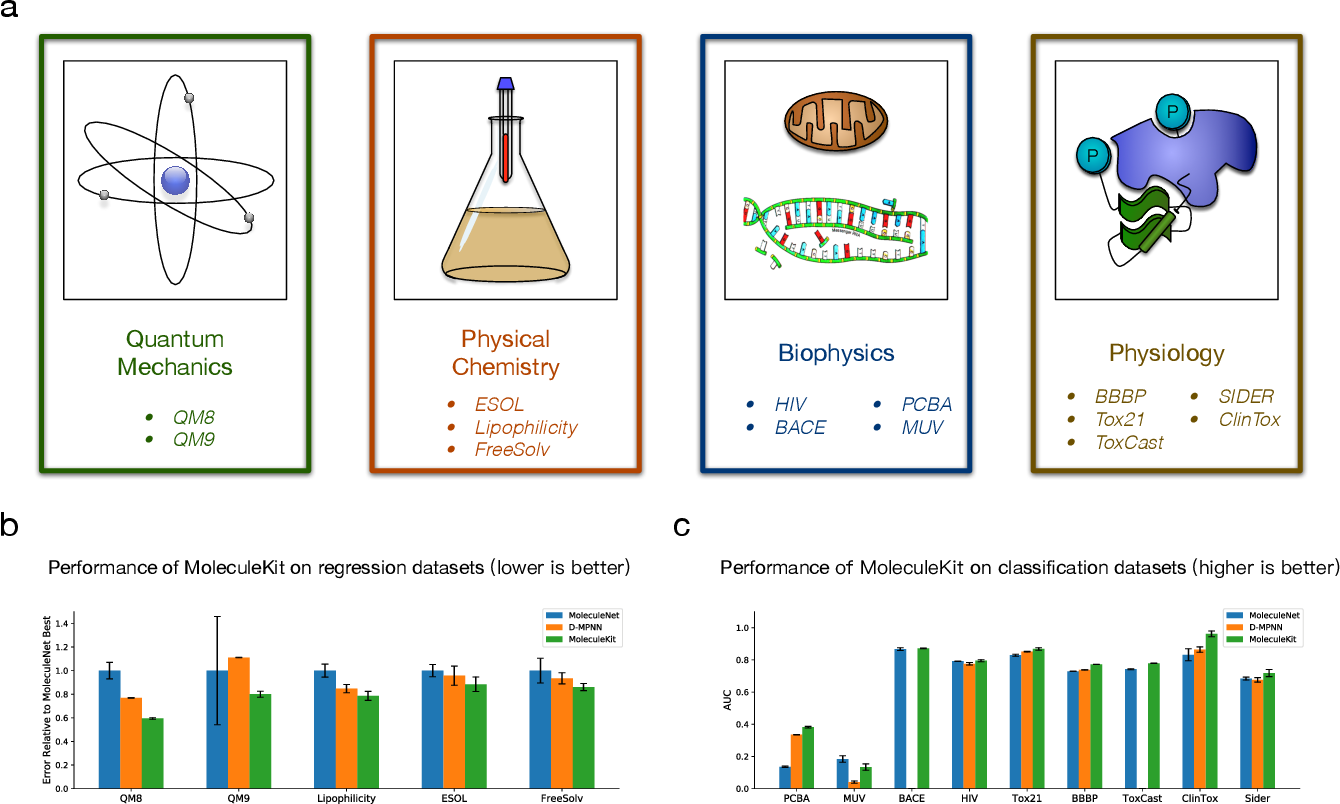 Figure 4 for MoleculeKit: Machine Learning Methods for Molecular Property Prediction and Drug Discovery