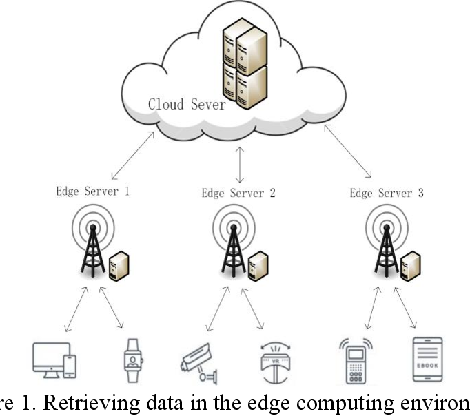 Figure 1 for Optimization of Service Addition in Multilevel Index Model for Edge Computing