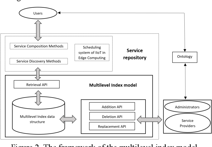 Figure 2 for Optimization of Service Addition in Multilevel Index Model for Edge Computing