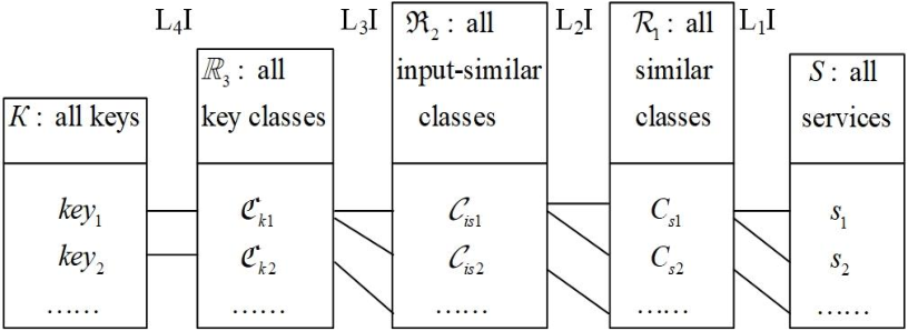 Figure 3 for Optimization of Service Addition in Multilevel Index Model for Edge Computing
