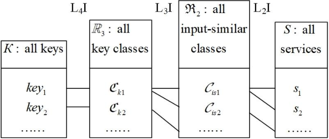 Figure 4 for Optimization of Service Addition in Multilevel Index Model for Edge Computing