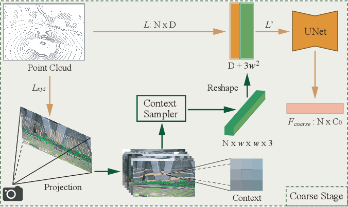Figure 3 for LIF-Seg: LiDAR and Camera Image Fusion for 3D LiDAR Semantic Segmentation
