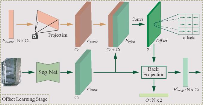 Figure 4 for LIF-Seg: LiDAR and Camera Image Fusion for 3D LiDAR Semantic Segmentation