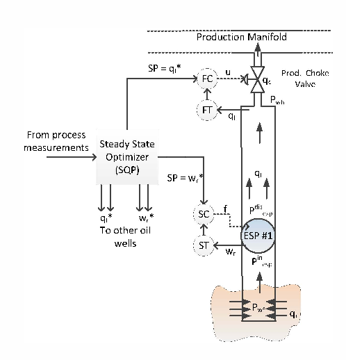 Nonlinear optimization and control of an Electric Submersible Pump