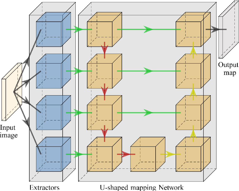 Figure 3 for MSDU-net: A Multi-Scale Dilated U-net for Blur Detection