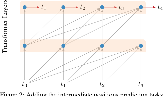 Figure 3 for Character-Level Language Modeling with Deeper Self-Attention