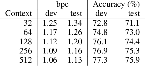 Figure 4 for Character-Level Language Modeling with Deeper Self-Attention