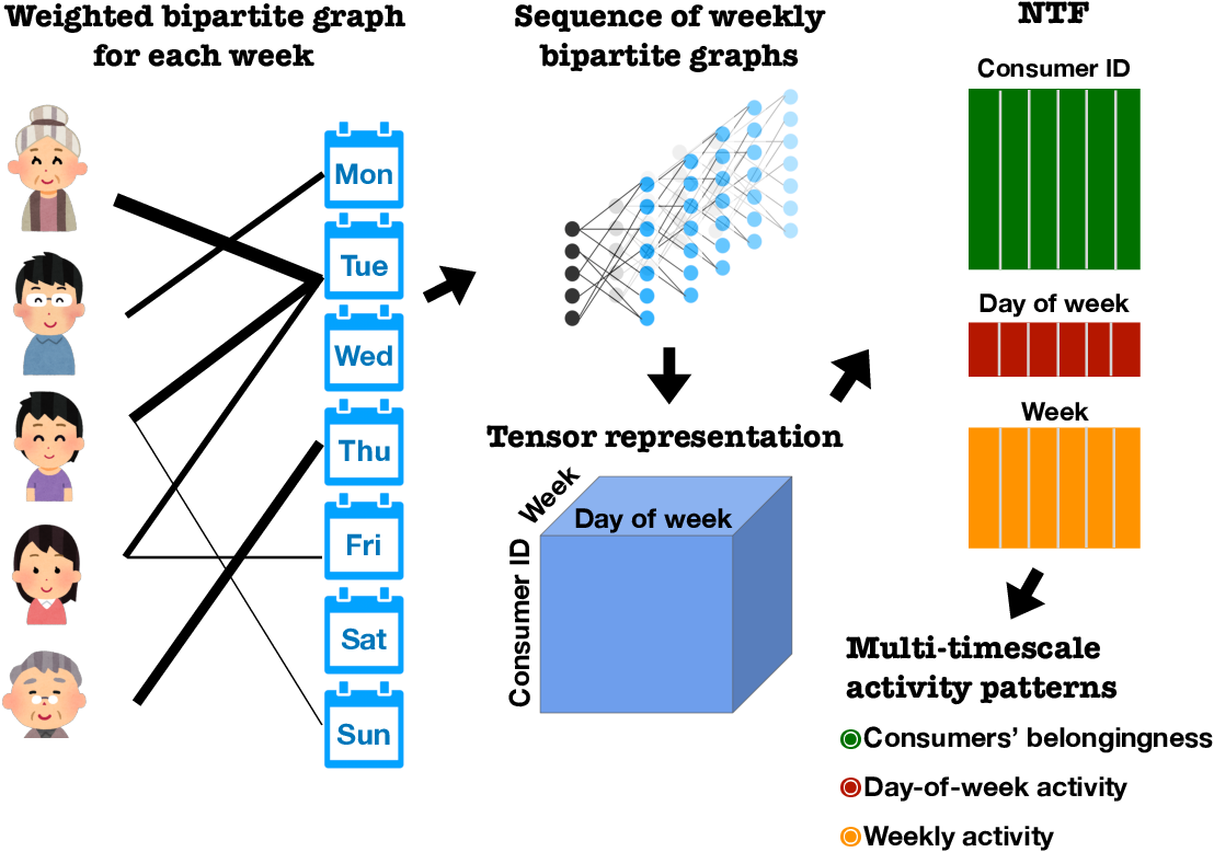 Figure 1 for Detecting multi-timescale consumption patterns from receipt data: A non-negative tensor factorization approach