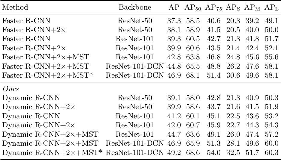 Figure 4 for Dynamic R-CNN: Towards High Quality Object Detection via Dynamic Training