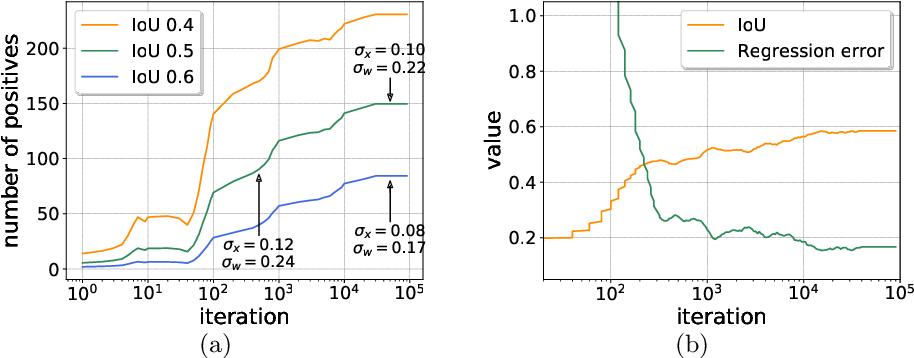 Figure 1 for Dynamic R-CNN: Towards High Quality Object Detection via Dynamic Training