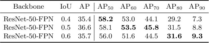 Figure 2 for Dynamic R-CNN: Towards High Quality Object Detection via Dynamic Training