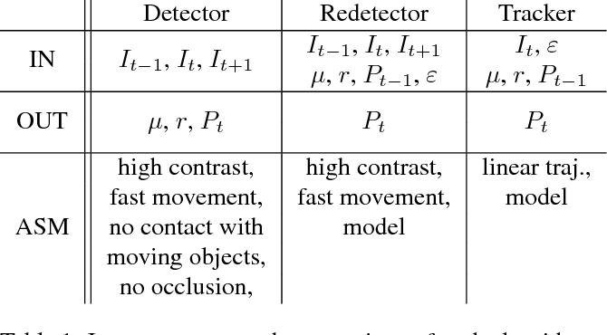 Figure 2 for The World of Fast Moving Objects