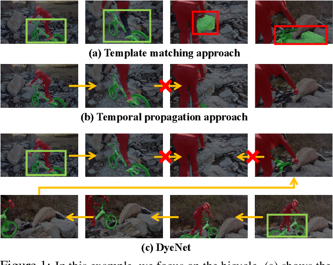 Figure 1 for Video Object Segmentation with Joint Re-identification and Attention-Aware Mask Propagation