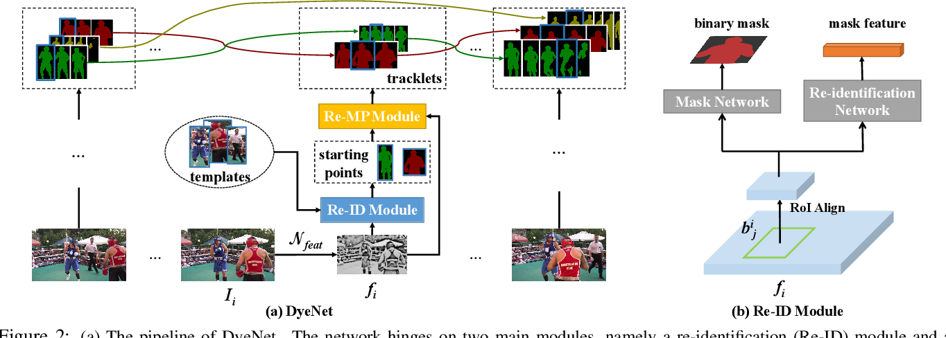 Figure 3 for Video Object Segmentation with Joint Re-identification and Attention-Aware Mask Propagation
