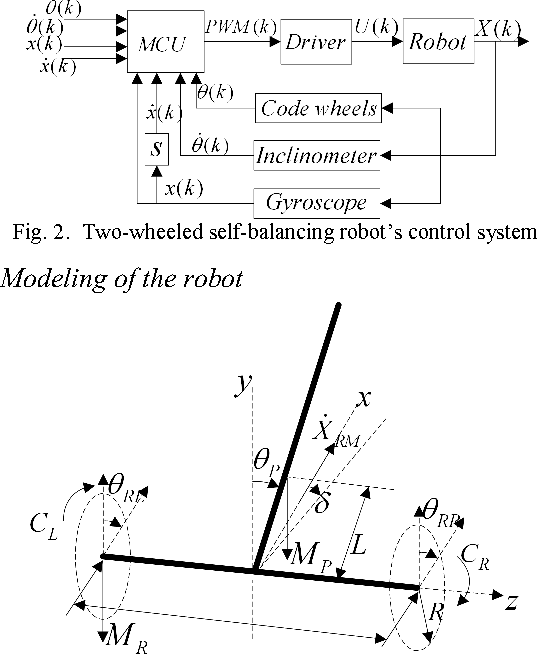 Figure 10 from Balance control of two-wheeled self-balancing
