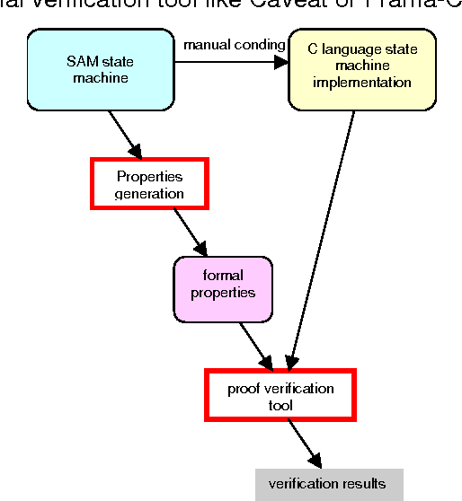 Formal Verification Of Sam State Machine Implementation Semantic