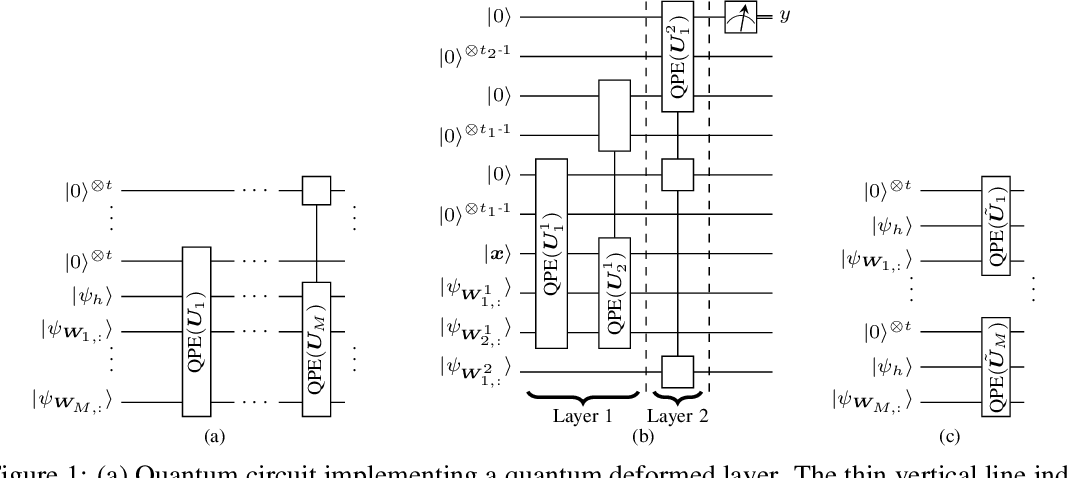 Figure 1 for Quantum Deformed Neural Networks