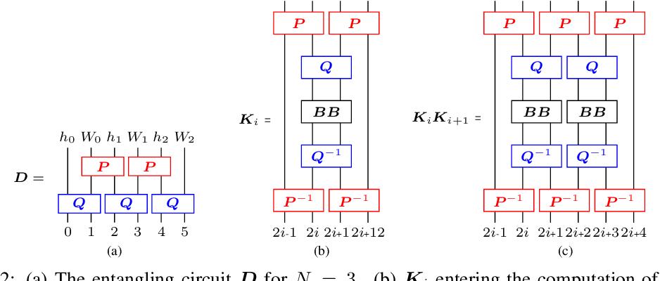 Figure 3 for Quantum Deformed Neural Networks