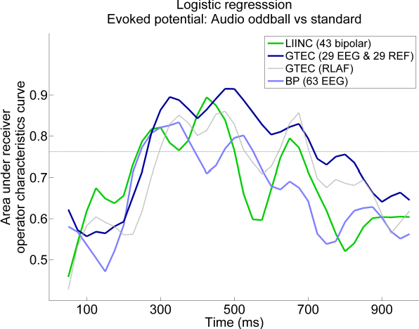 Figure 1 for A comparison of single-trial EEG classification and EEG-informed fMRI across three MR compatible EEG recording systems