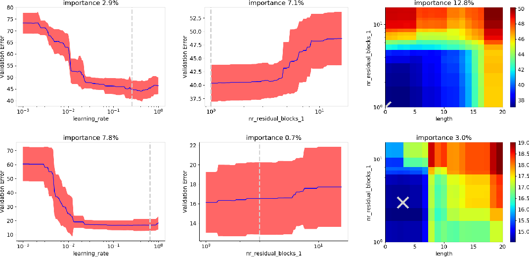 Figure 3 for Towards Automated Deep Learning: Efficient Joint Neural Architecture and Hyperparameter Search