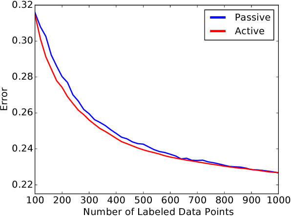 Figure 1 for On the Relationship between Data Efficiency and Error for Uncertainty Sampling