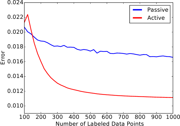 Figure 2 for On the Relationship between Data Efficiency and Error for Uncertainty Sampling