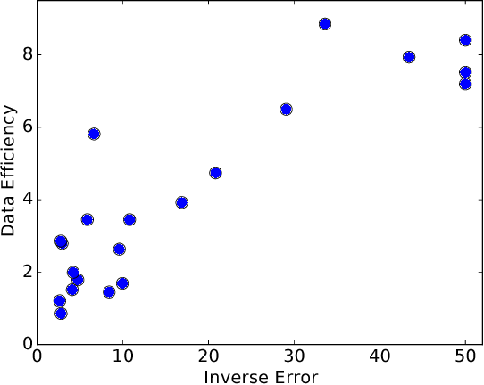 Figure 3 for On the Relationship between Data Efficiency and Error for Uncertainty Sampling