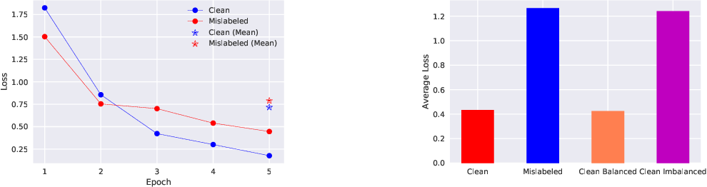 Figure 1 for Sample Selection with Uncertainty of Losses for Learning with Noisy Labels