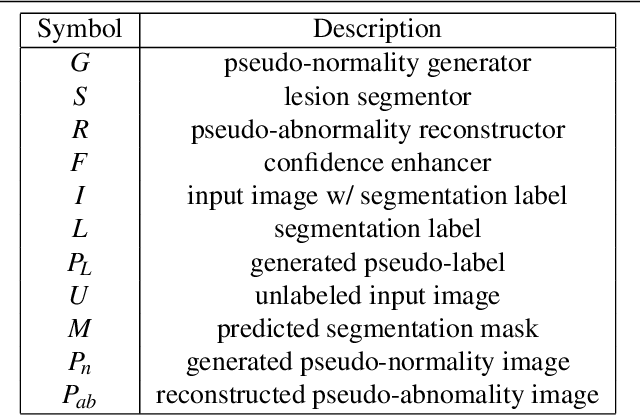 Figure 2 for Where is the disease? Semi-supervised pseudo-normality synthesis from an abnormal image