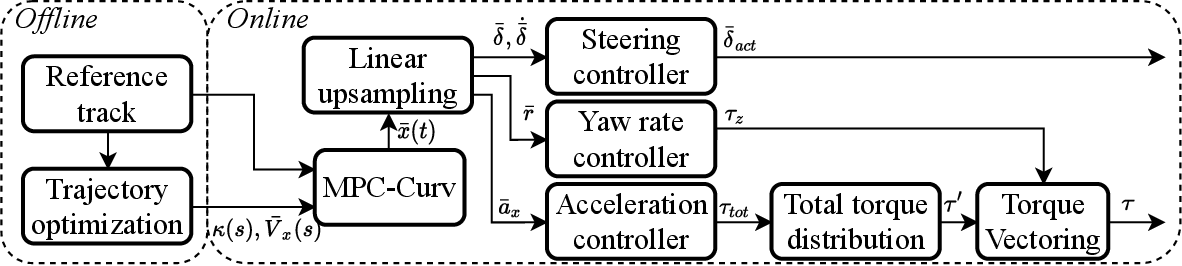 Figure 2 for A Holistic Motion Planning and Control Solution to Challenge a Professional Racecar Driver