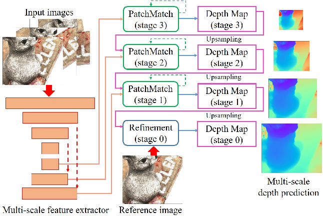 Figure 3 for PatchmatchNet: Learned Multi-View Patchmatch Stereo