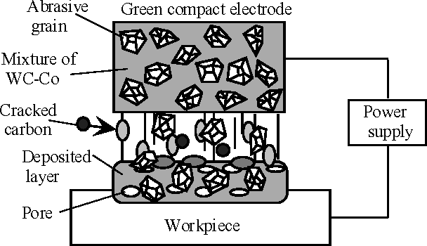 Figure 1 from A desktop saw wire coating machine by using electrical