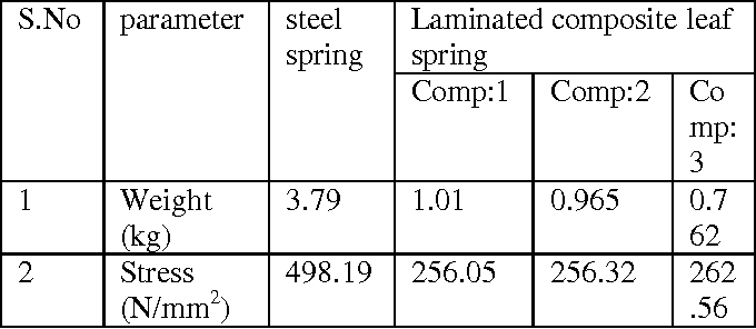 PDF] Modeling and Analysis of Laminated Composite Leaf Spring under