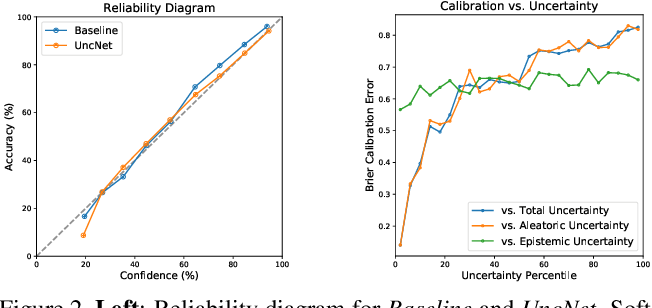 Figure 3 for Characterizing Sources of Uncertainty to Proxy Calibration and Disambiguate Annotator and Data Bias