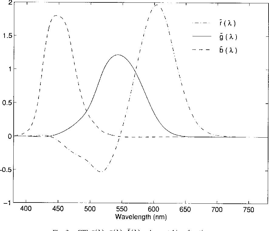 Figure 3 for Digital Color Imaging