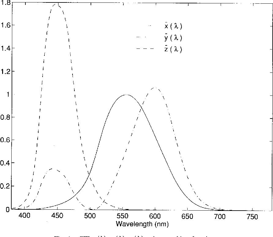 Figure 4 for Digital Color Imaging