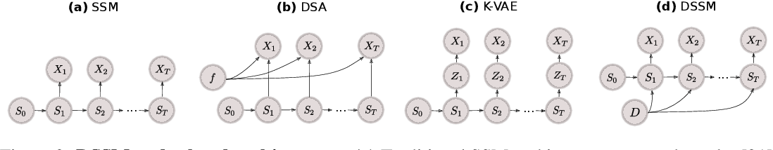 Figure 3 for Disentangled State Space Representations
