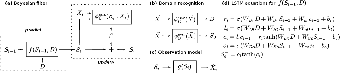 Figure 4 for Disentangled State Space Representations