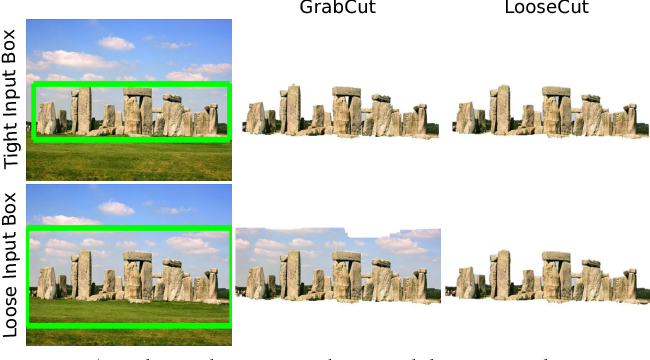 Figure 1 for LooseCut: Interactive Image Segmentation with Loosely Bounded Boxes