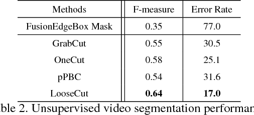 Figure 4 for LooseCut: Interactive Image Segmentation with Loosely Bounded Boxes