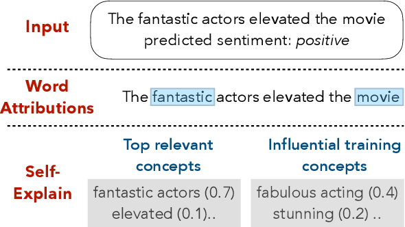 Figure 1 for SelfExplain: A Self-Explaining Architecture for Neural Text Classifiers