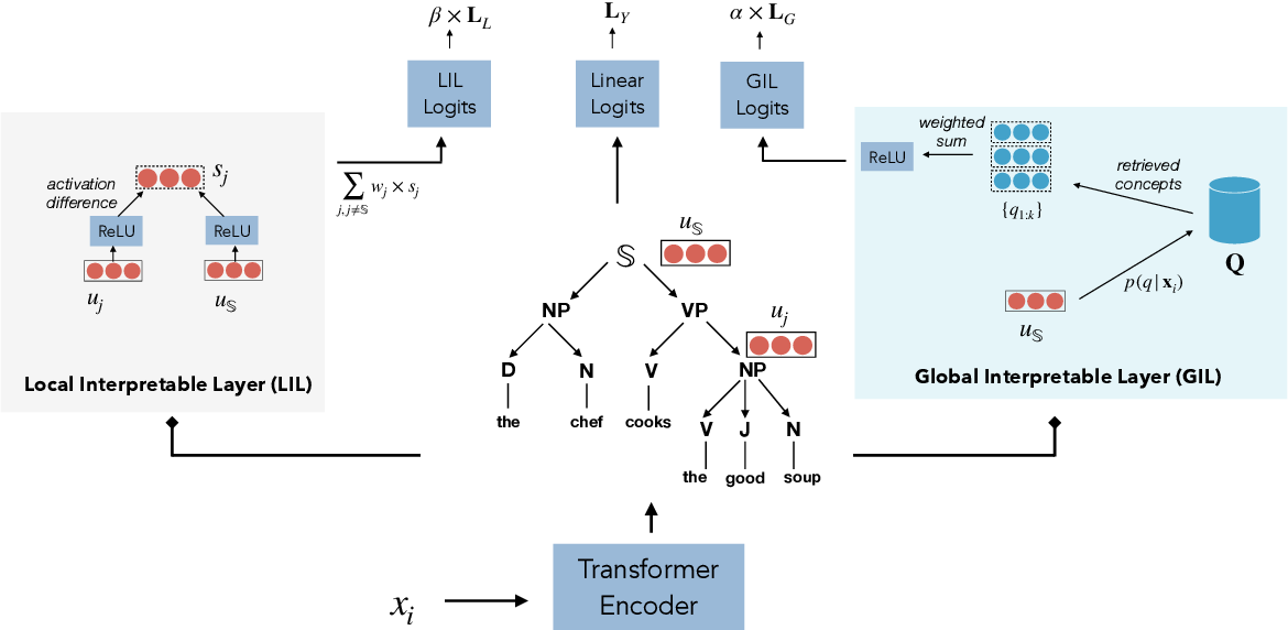 Figure 3 for SelfExplain: A Self-Explaining Architecture for Neural Text Classifiers