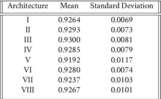 Figure 4 for Duality of Width and Depth of Neural Networks