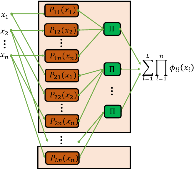 Figure 3 for Duality of Width and Depth of Neural Networks