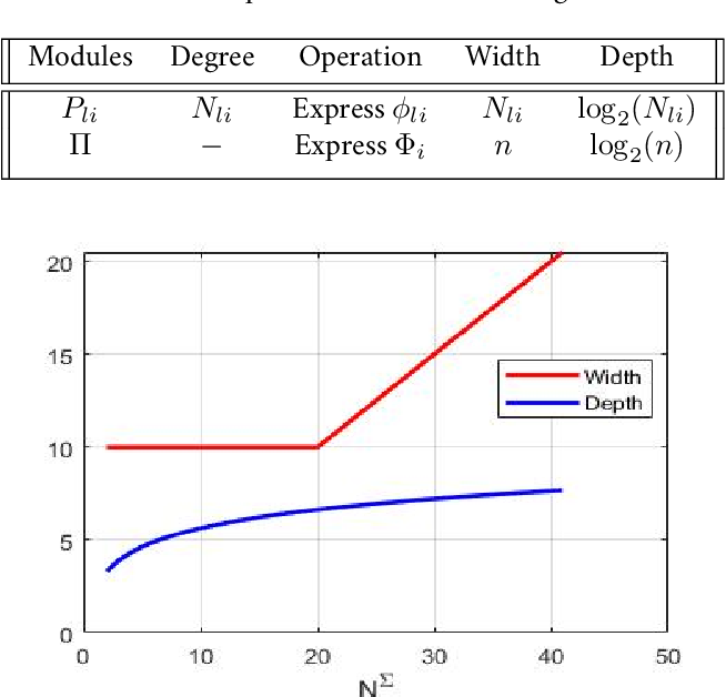 Figure 2 for Duality of Width and Depth of Neural Networks